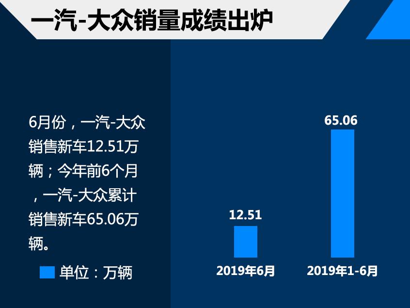 一汽-大众前6月销售65.06万 多车齐发力
