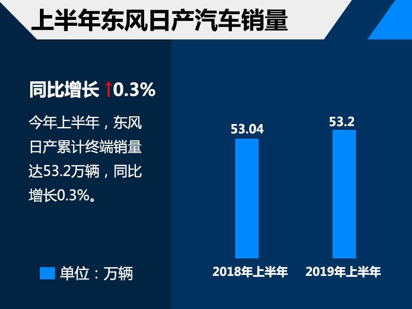 东风日产上半年销售53.2万 同比增0.3%