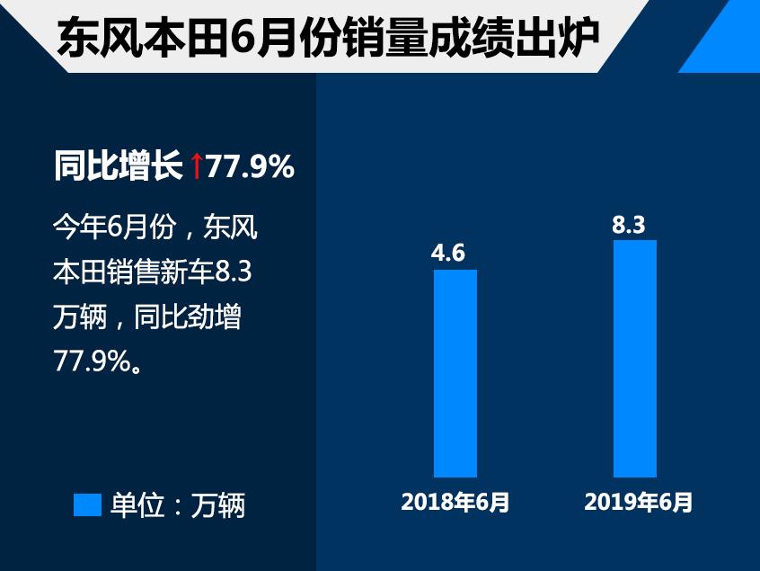 东风本田上半年销量36.41万 增长13.34%