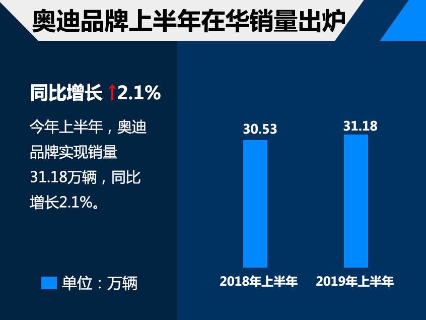 大众上半年在华销量199万 同比下降3.9%