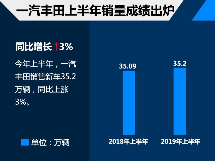 一汽丰田上半年销量超35万 达成51.74%