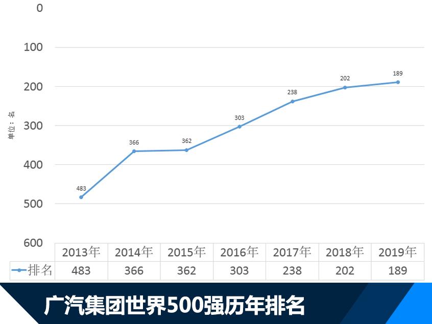 广汽集团连续7年入围500强 名列189位