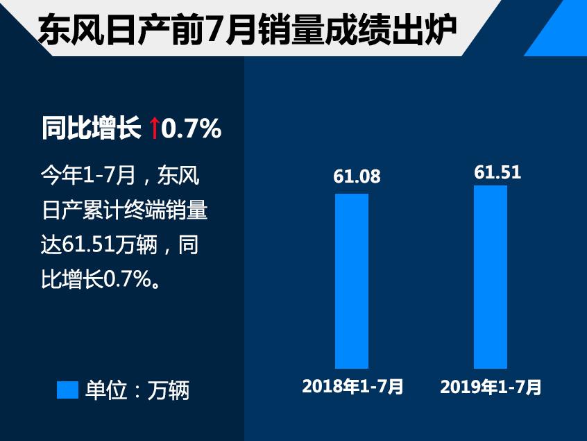东风日产前7月销量61.51万 同比增0.7%