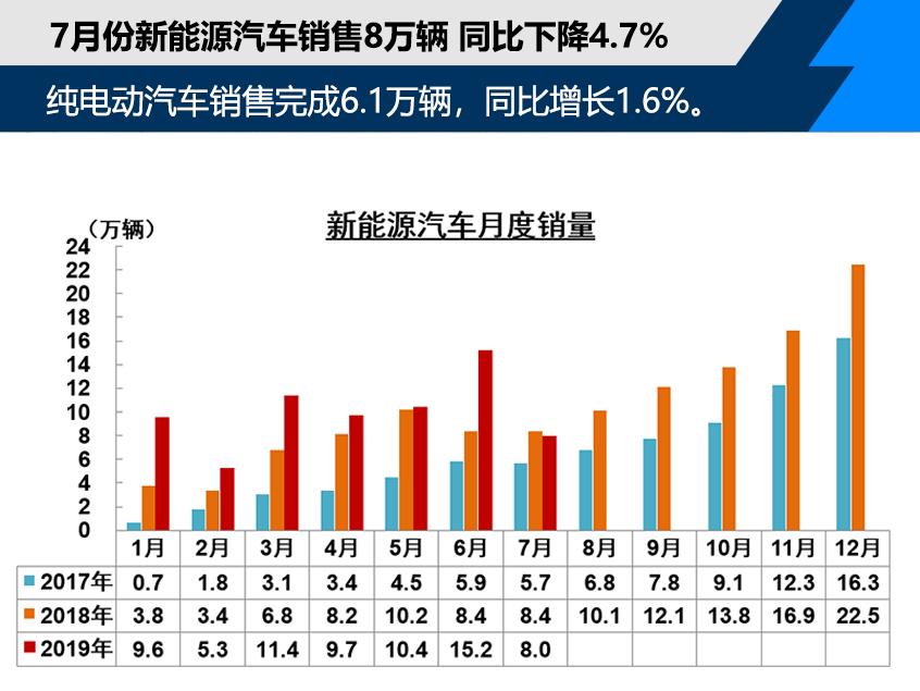 7月乘用车销量152.8万辆 同比下降3.9%