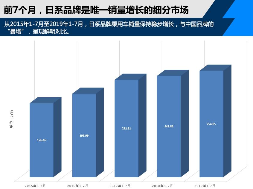 中国品牌增长期已至? 日系助力合资翻盘