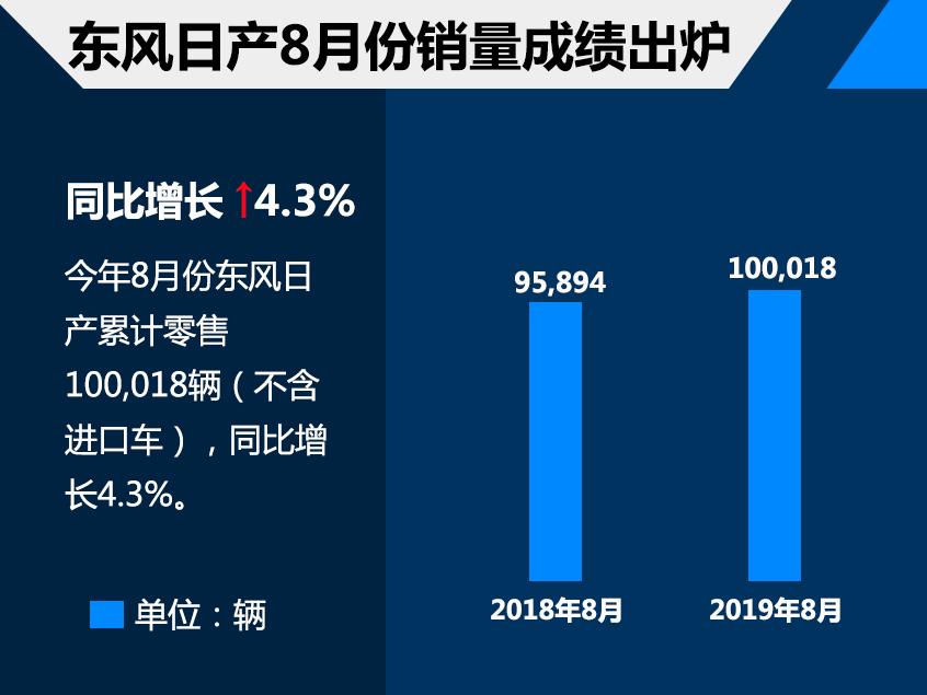 东风日产8月销量破10万辆 同比增长4.3%