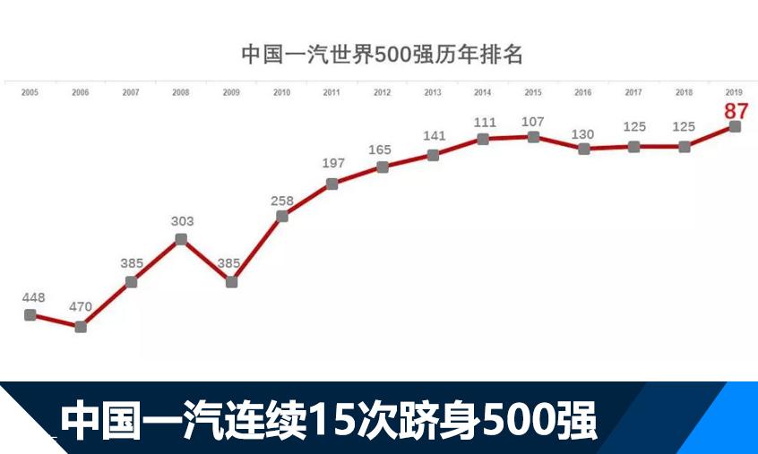 中国一汽连续15年入围500强
