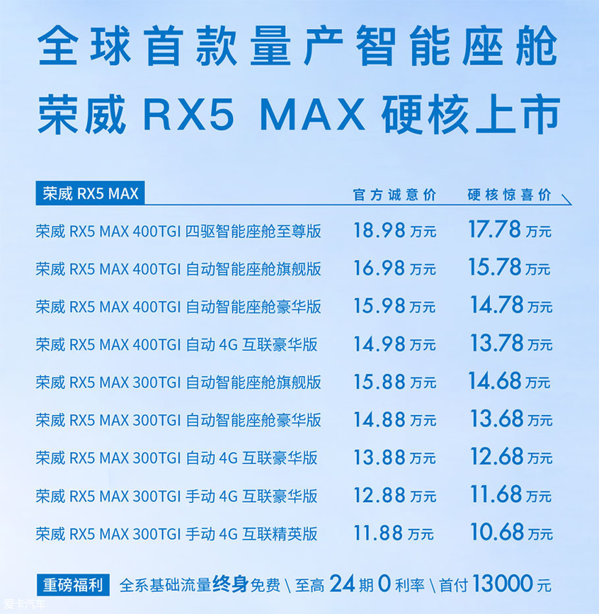 上汽荣威RX5 MAX上市