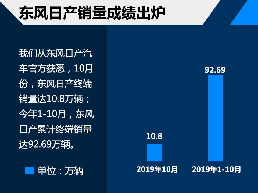 东风日产前10月销量92.69万