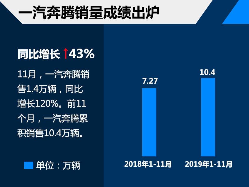 一汽奔腾前11月销售10.4万 同比增长43%