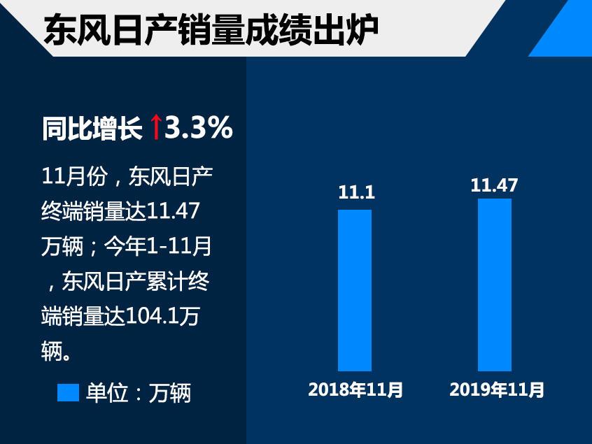 东风日产前11月销量突破百万