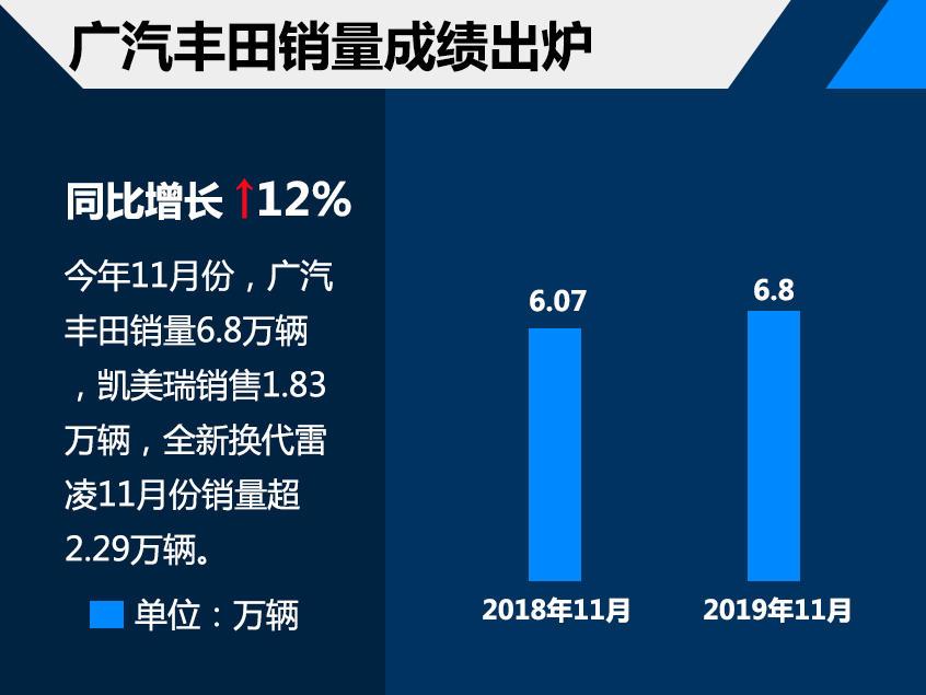 广汽丰田前11月销量62.42万 轿车贡献大
