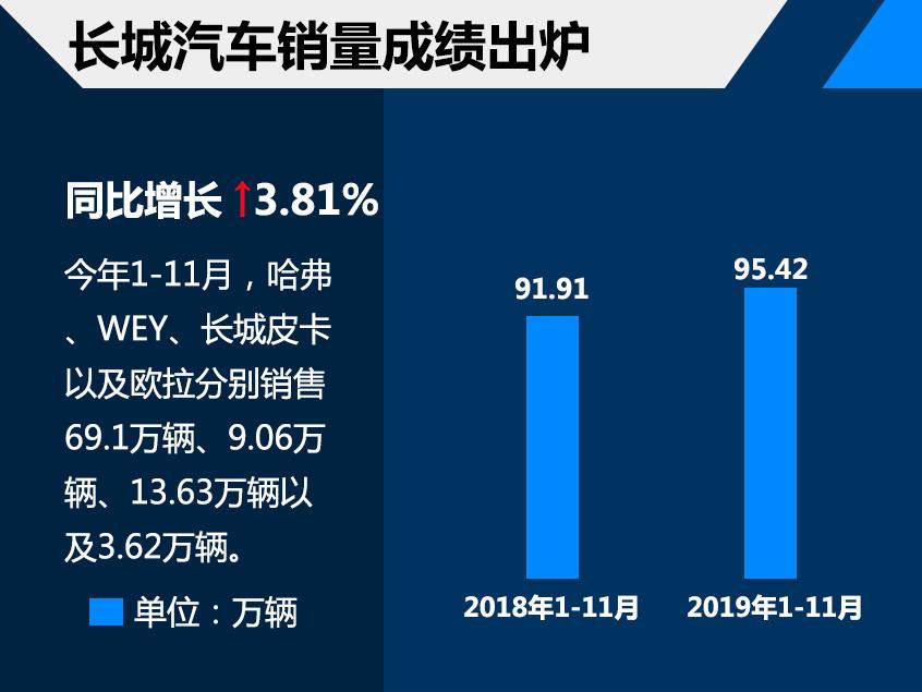 长城前11月销售95.42万辆 哈弗系列领涨