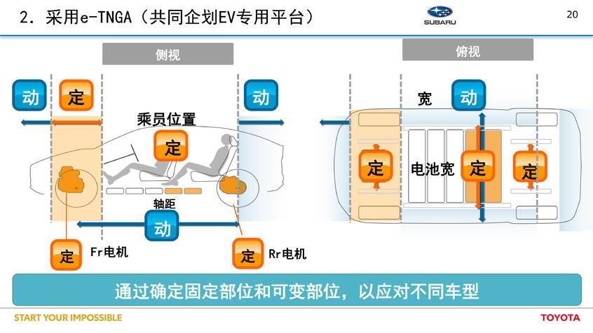 丰田将发力电动化