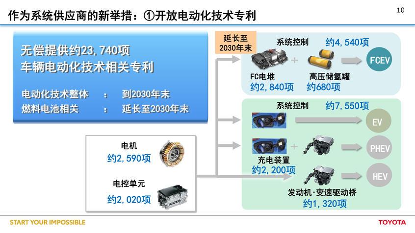 丰田发力电动化