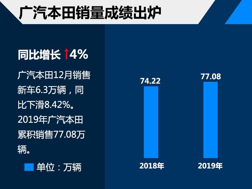 广汽本田2019年销量77.08万 同比增长4%