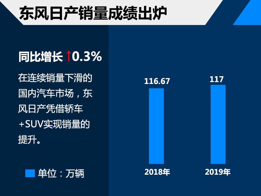 东风日产2019年销量超117万微增0.3%