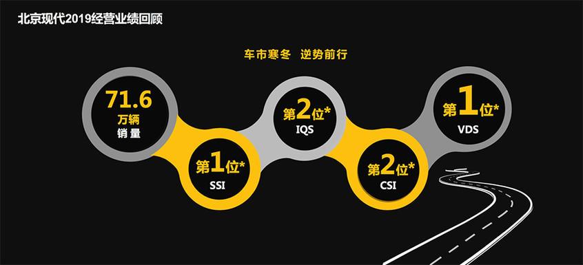 【热点】北京现代2019销量71.6万表现优于大盘