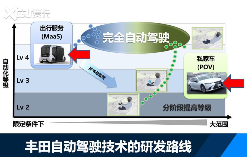丰田的电动化战略