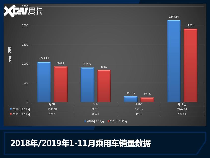 11月汽车市场销量解析