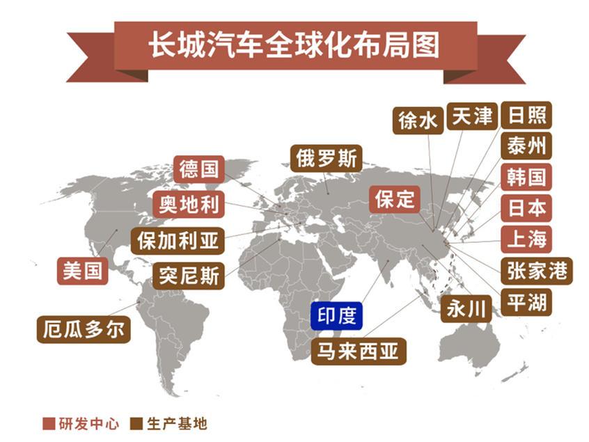长城全球化战略