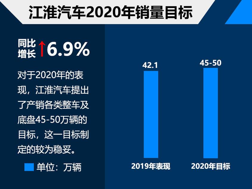 2020中国车企销量目标解读