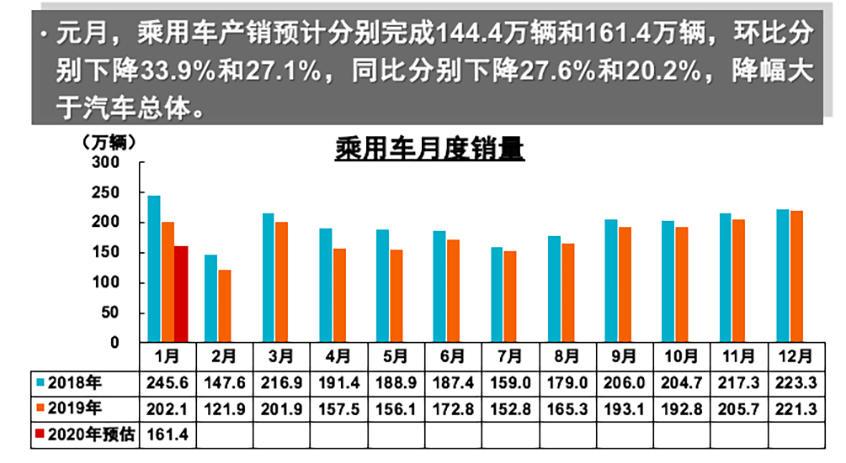 1月份乘用车销量161.4万 同比下降20.2%