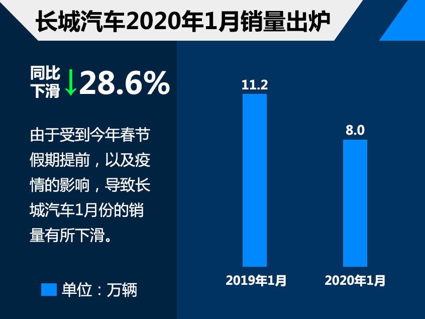 长城汽车1月份总销量超8万辆 稳步前行