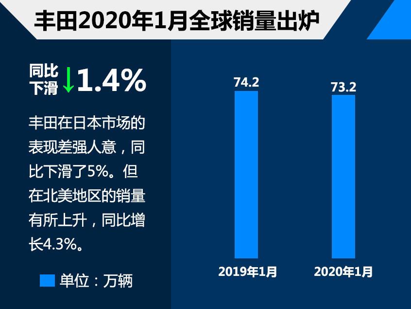丰田1月全球销量73.2万 同比下滑1.4%