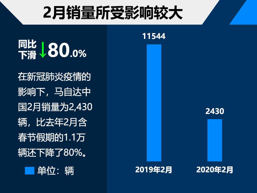 马自达中国2月销量