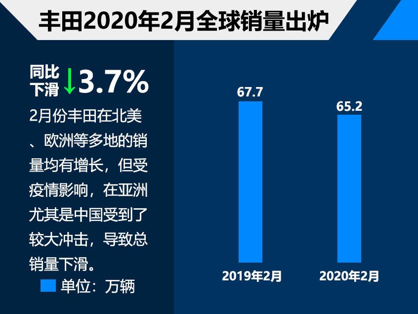 丰田2月全球销量65.2万 同比下滑3.7%