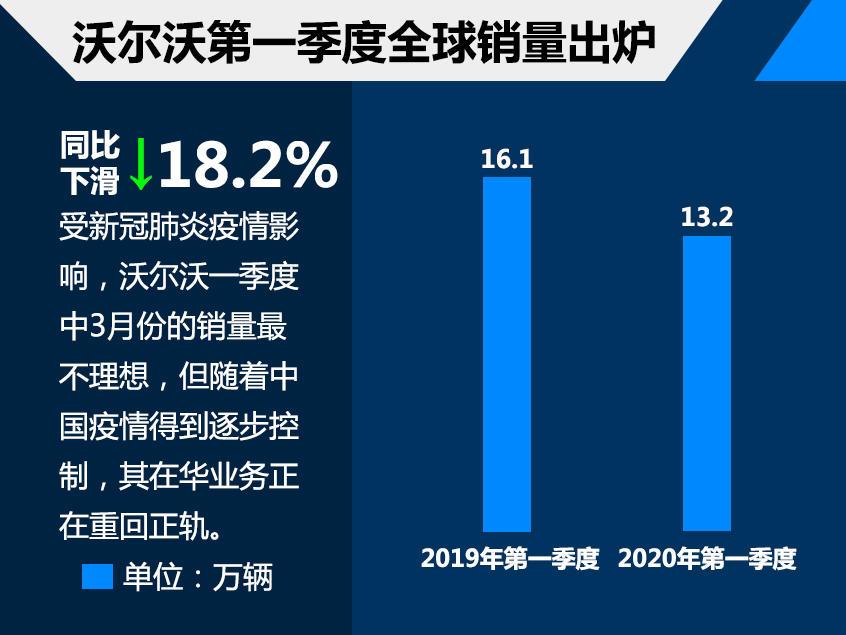 沃尔沃一季度全球销量13.2万 下滑18.2%