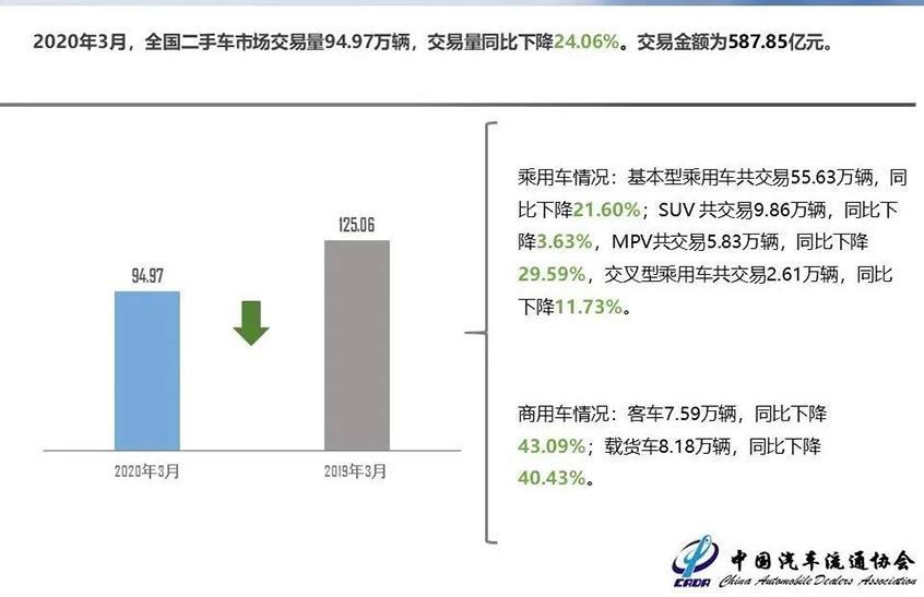 二手车交易量200.56万辆 同比下降38.4%