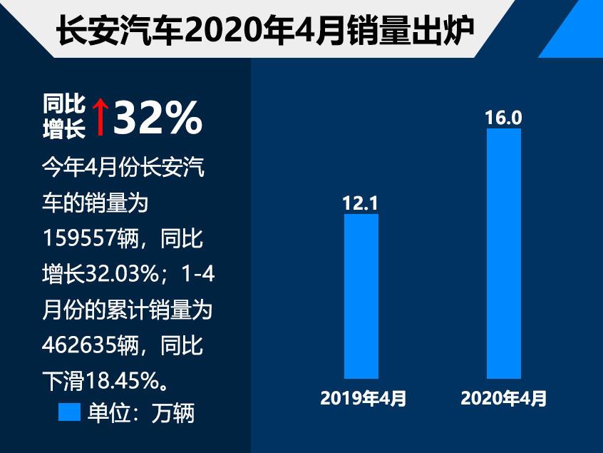 长安汽车4月销量近16万辆 同比增长32%