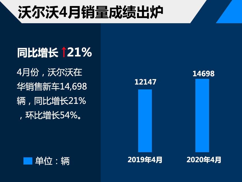 沃尔沃4月在华销量劲增21% XC60贡献大