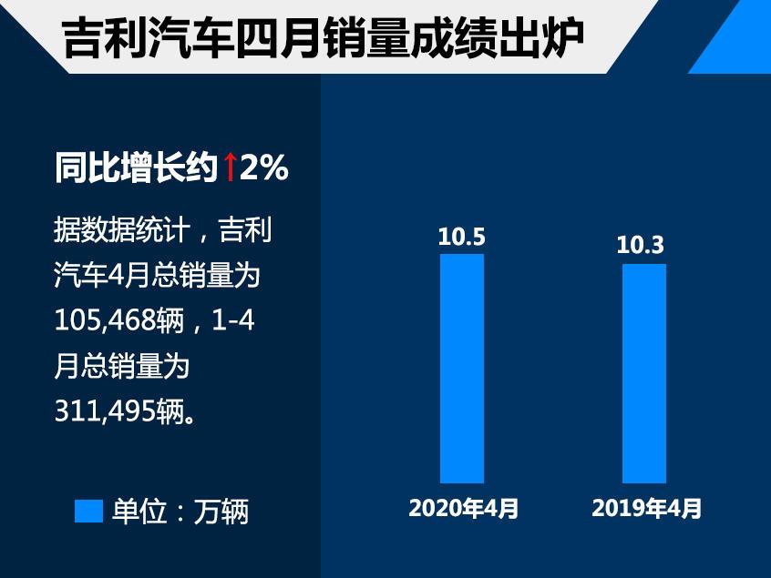 吉利汽车四月销量超10.5万 同比增长2%