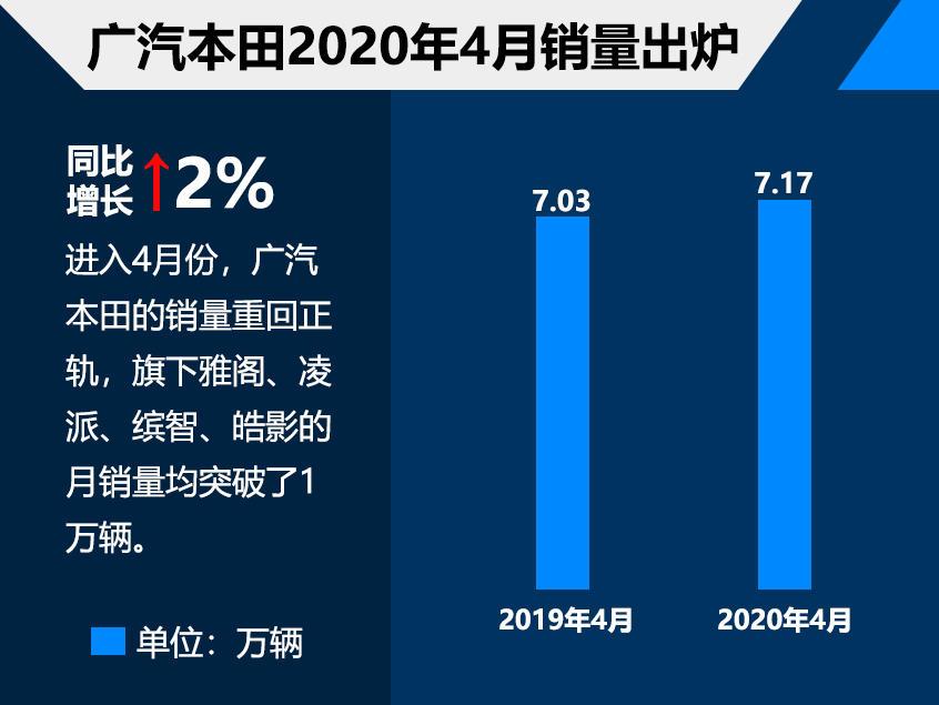 广汽本田4月份销量超7万 同比增长2.0%