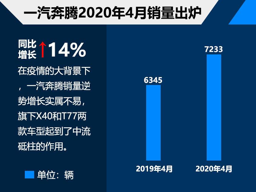 一汽奔腾4月份销量7233辆 同比增长14%
