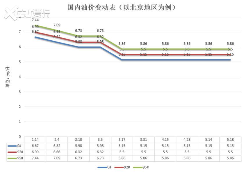 发改委:5月28日国内成品油价格不调整