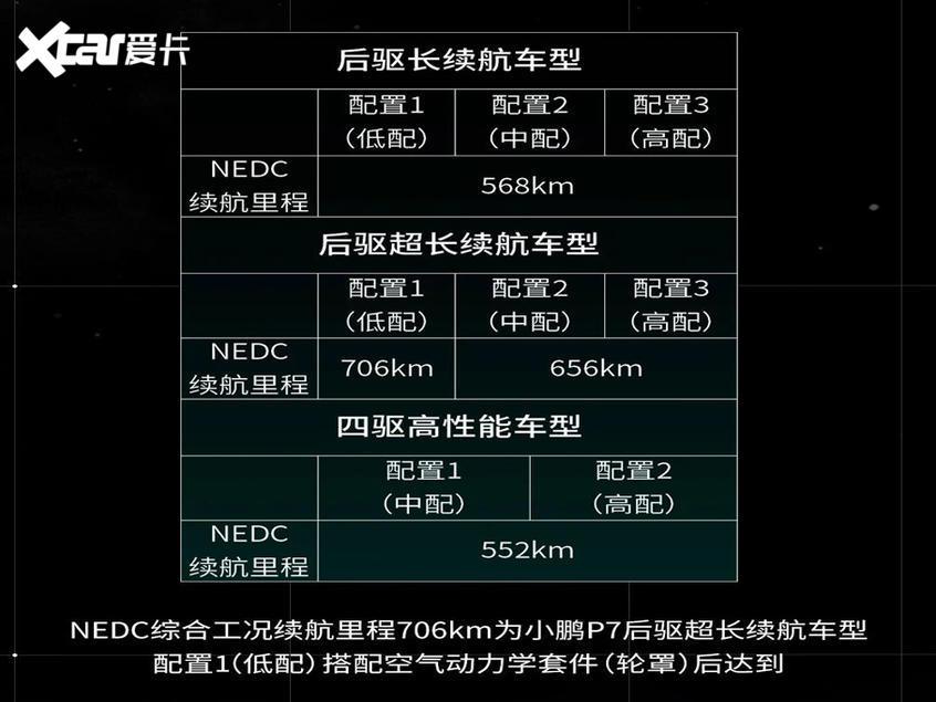 小鹏P7新消息 三种版本/续航552-706km