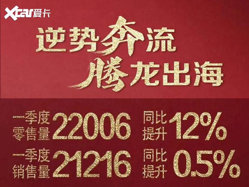 一汽奔腾前3月销量超2.2万 同比增长12%