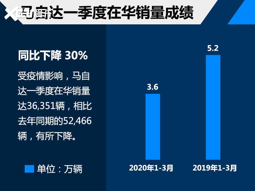 马自达一季度销量超3.6万 将推百年系列