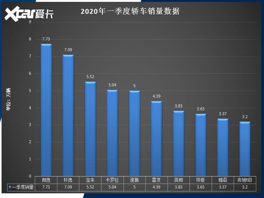 触底回暖 2020年车市销量呈现低开高走
