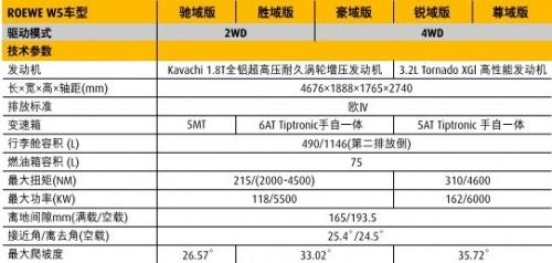 上汽荣威 2011款荣威W5