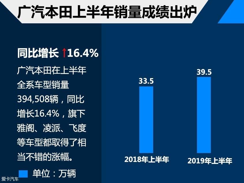 广汽本田1-6月销售39万 雅阁6月增35.4%