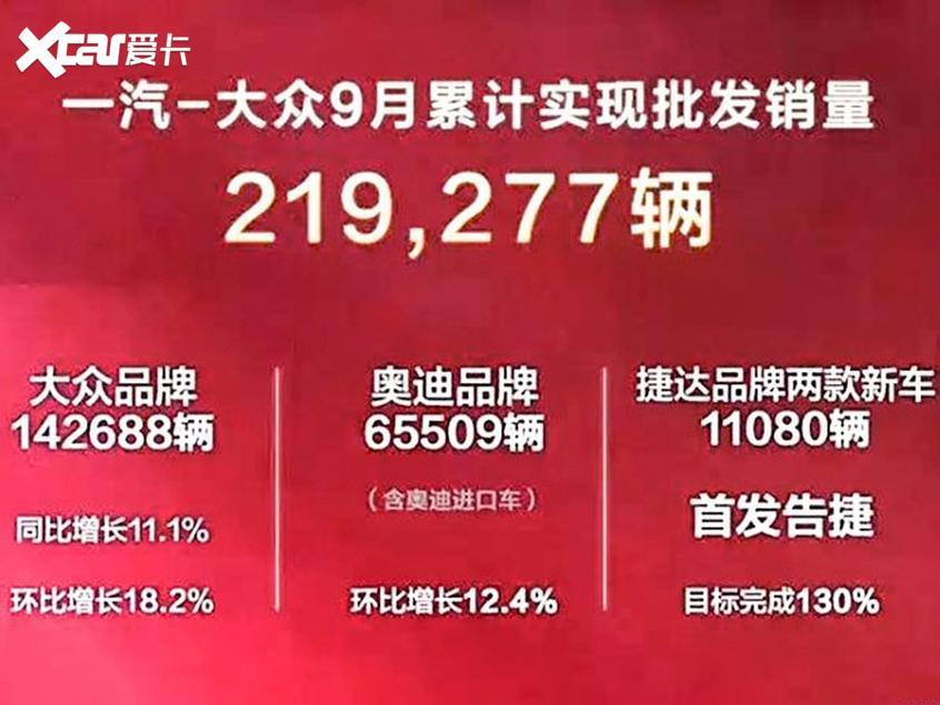 一汽大众9月售21.9万辆 同比增长11.1%