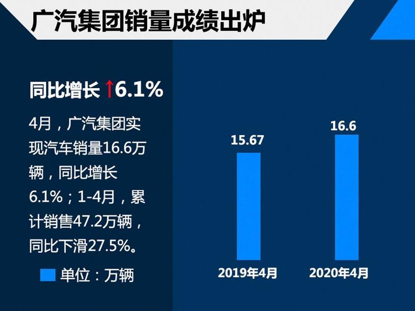 广汽集团4月销量达16.6万辆 日系成主力