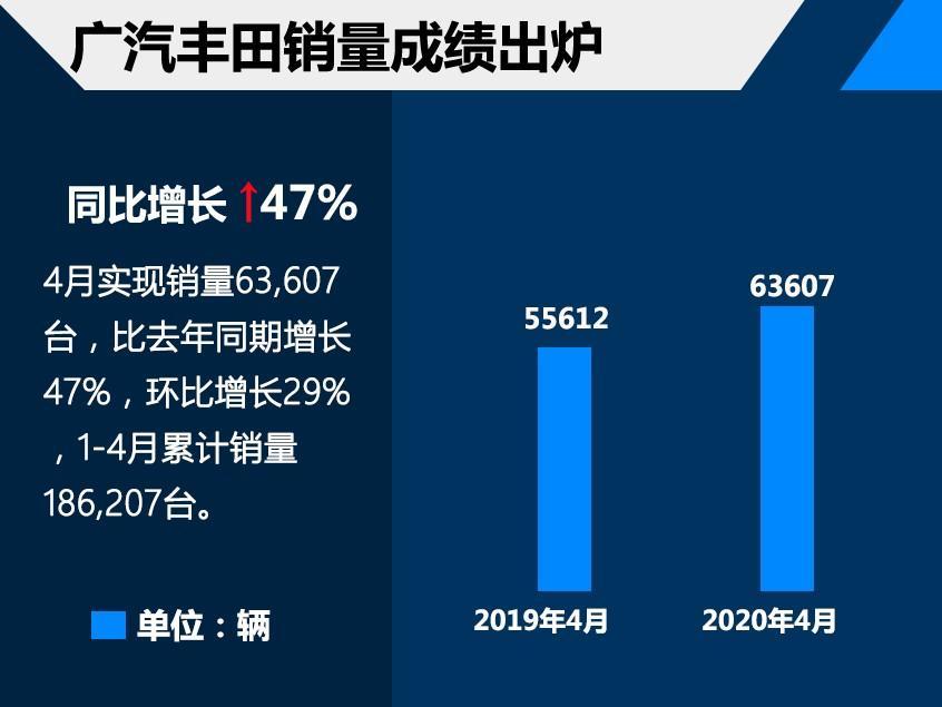 广汽丰田4月保持高增长 同比涨幅达47%