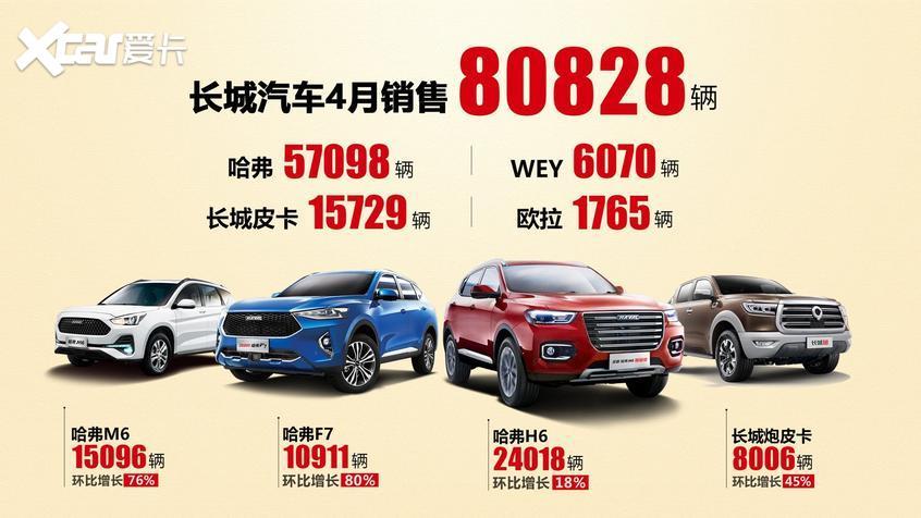 长城汽车4月共销售80828辆 同比增长2%