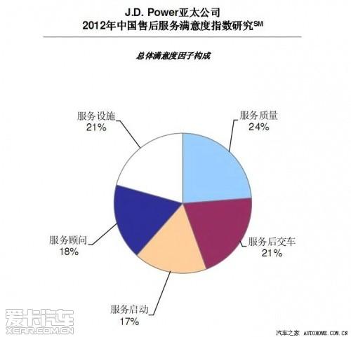 J.D.Power售后满意度调查